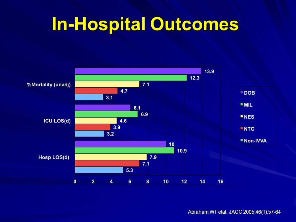 In-Hospital Outcomes Abraham WT etal. JACC 2005;46(1):57-64