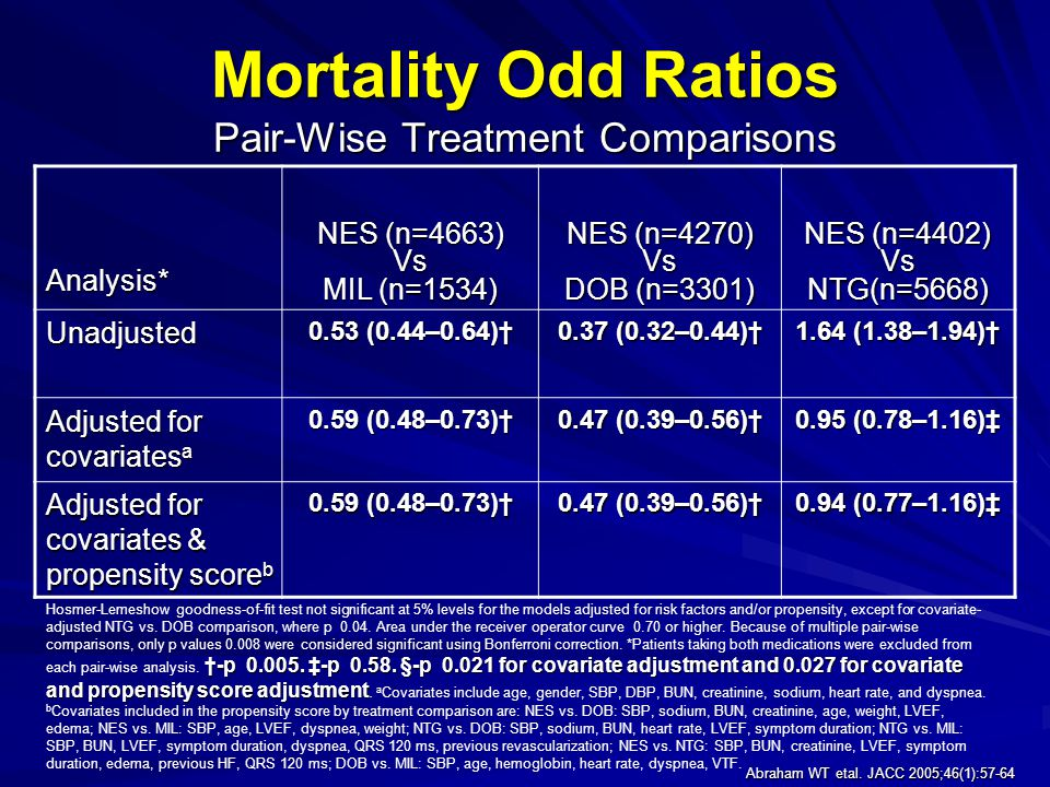 Mortality Odd Ratios Pair-Wise Treatment Comparisons