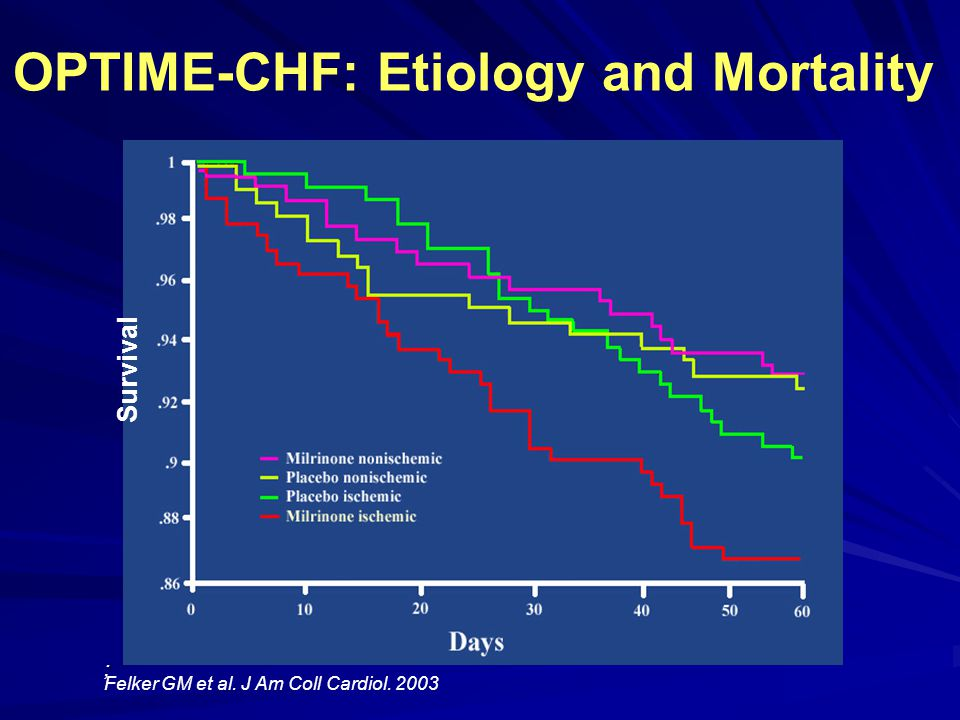 OPTIME-CHF: Etiology and Mortality