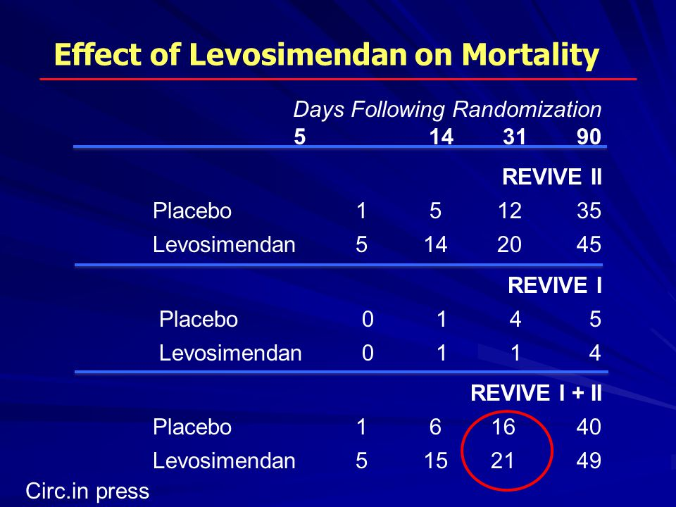 Effect of Levosimendan on Mortality