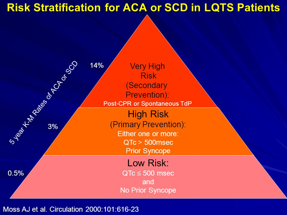 Risk Stratification for ACA or SCD in LQTS Patients