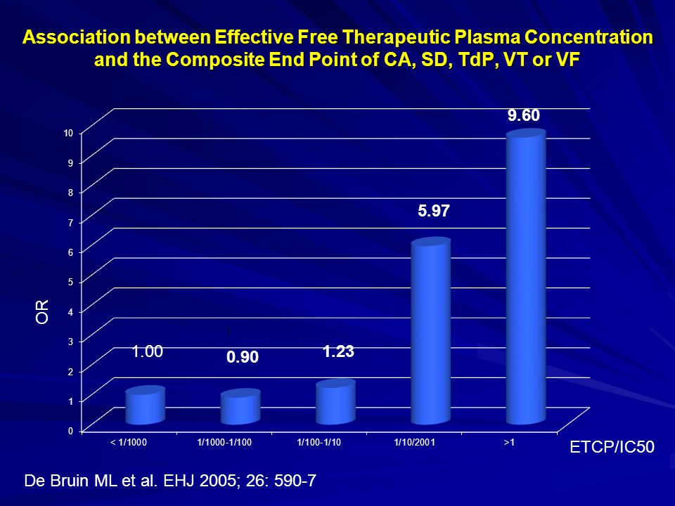 Association between Effective Free Therapeutic Plasma Concentration and the Composite End Point of CA, SD, TdP, VT or VF