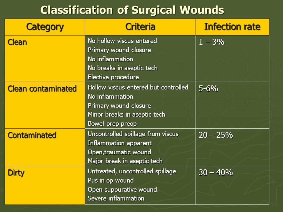 Classification of Surgical Wounds