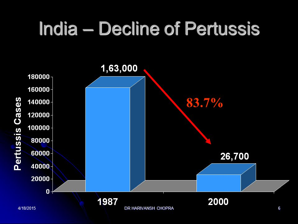 India – Decline of Pertussis