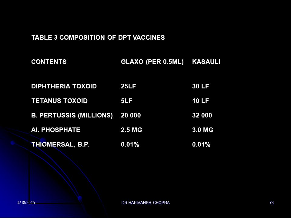 TABLE 3 Composition of DPT vaccines