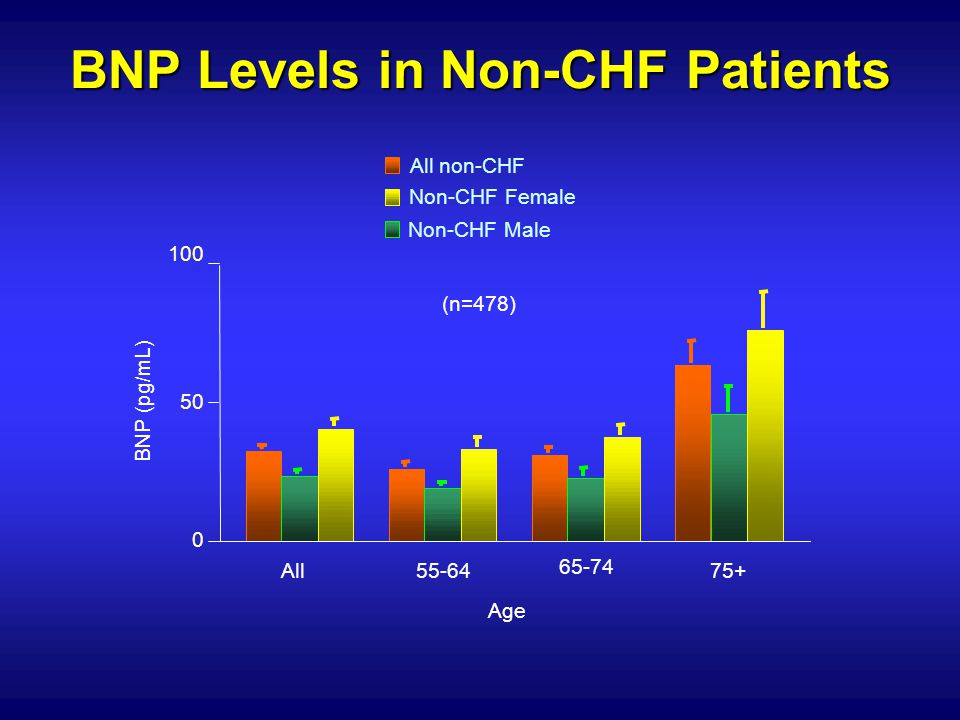 BNP Levels in Non-CHF Patients