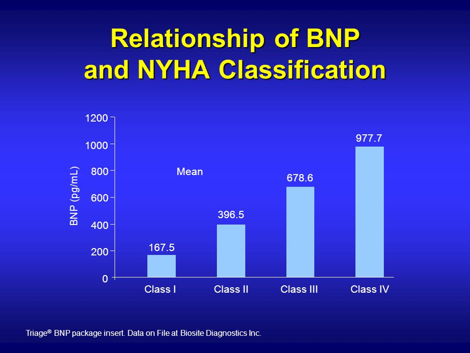 Relationship of BNP and NYHA Classification