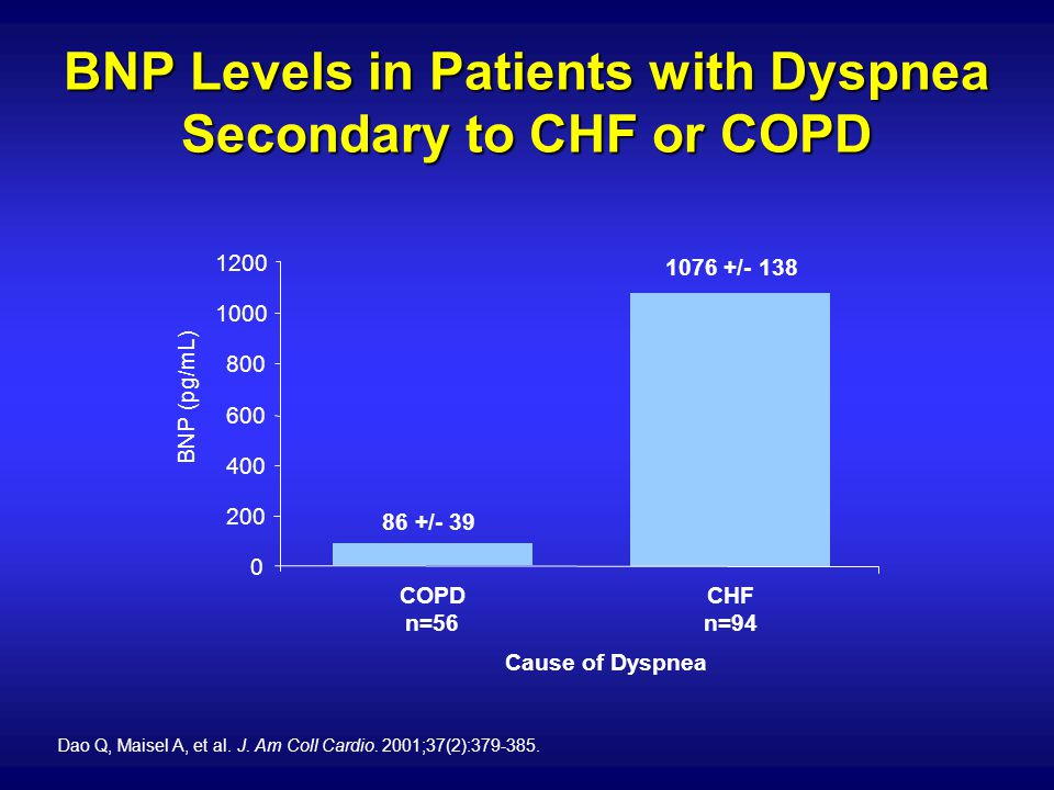 BNP Levels in Patients with Dyspnea Secondary to CHF or COPD