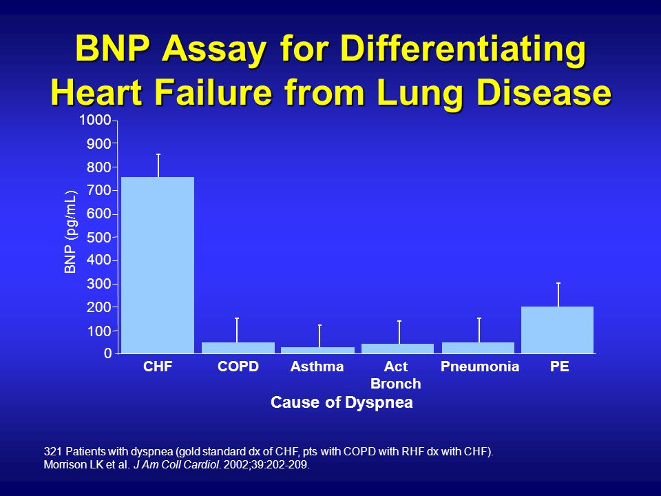 BNP Assay for Differentiating Heart Failure from Lung Disease