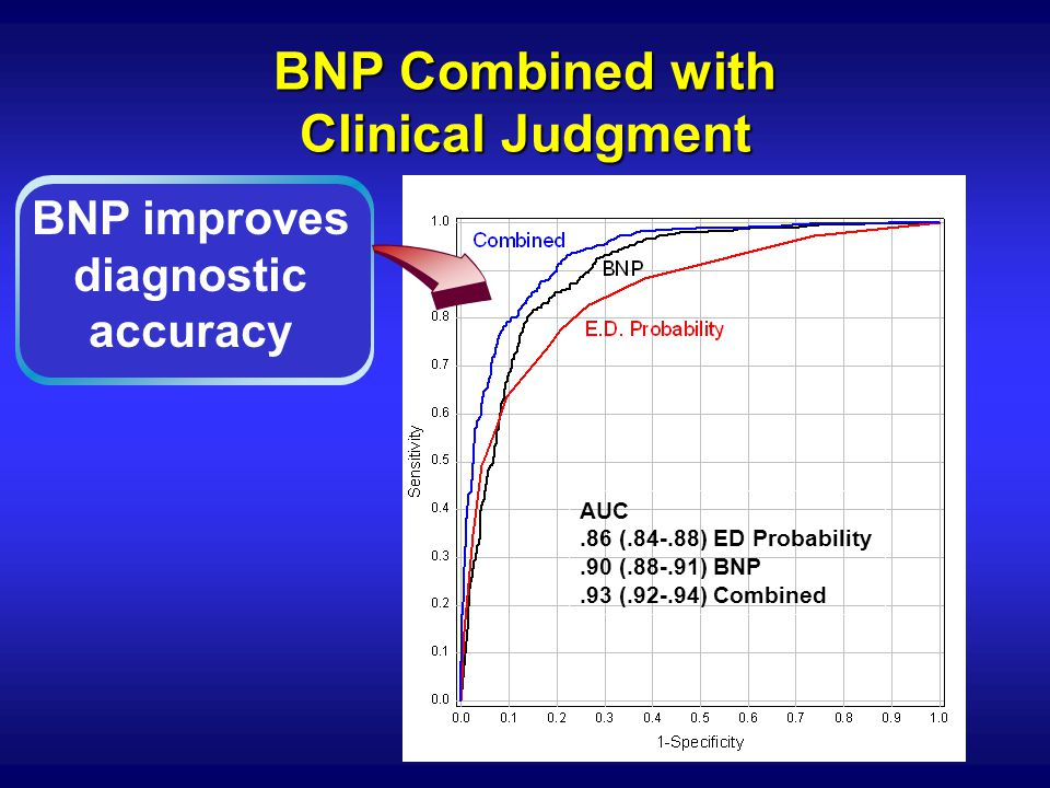 BNP Combined with Clinical Judgment
