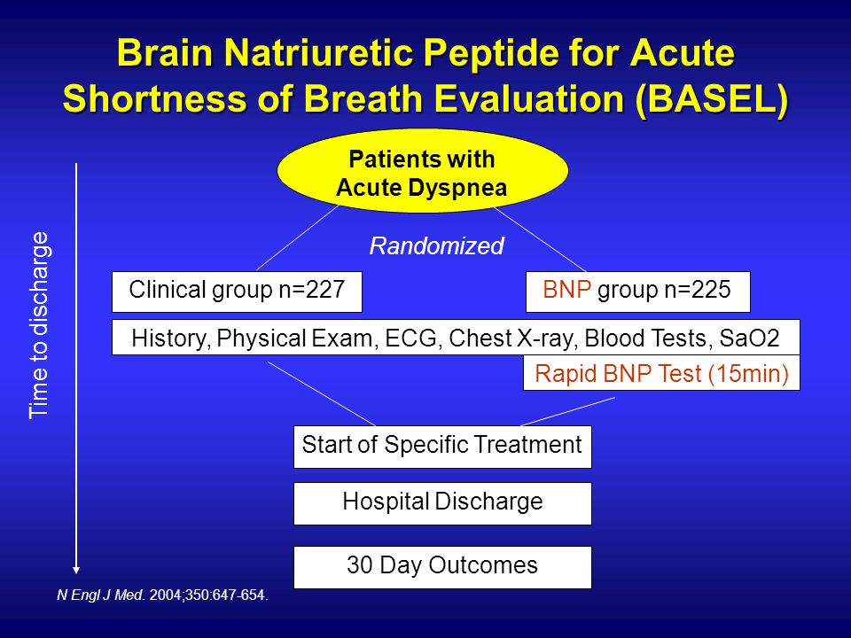 Patients with Acute Dyspnea
