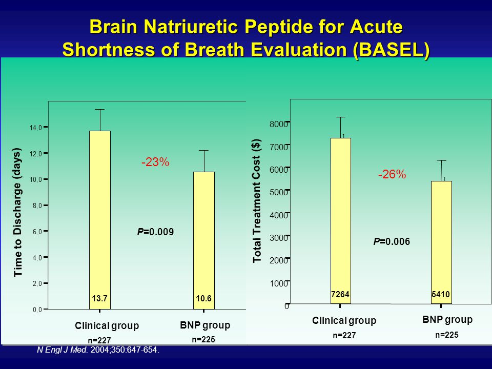 Brain Natriuretic Peptide for Acute Shortness of Breath Evaluation (BASEL)