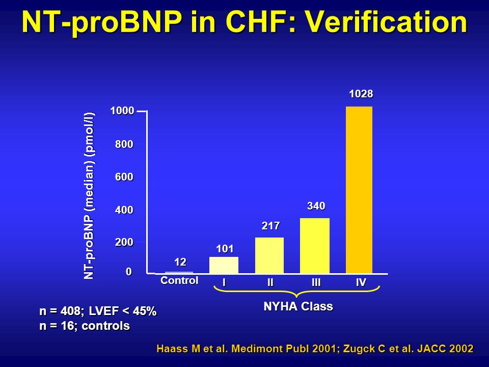 NT-proBNP in CHF: Verification