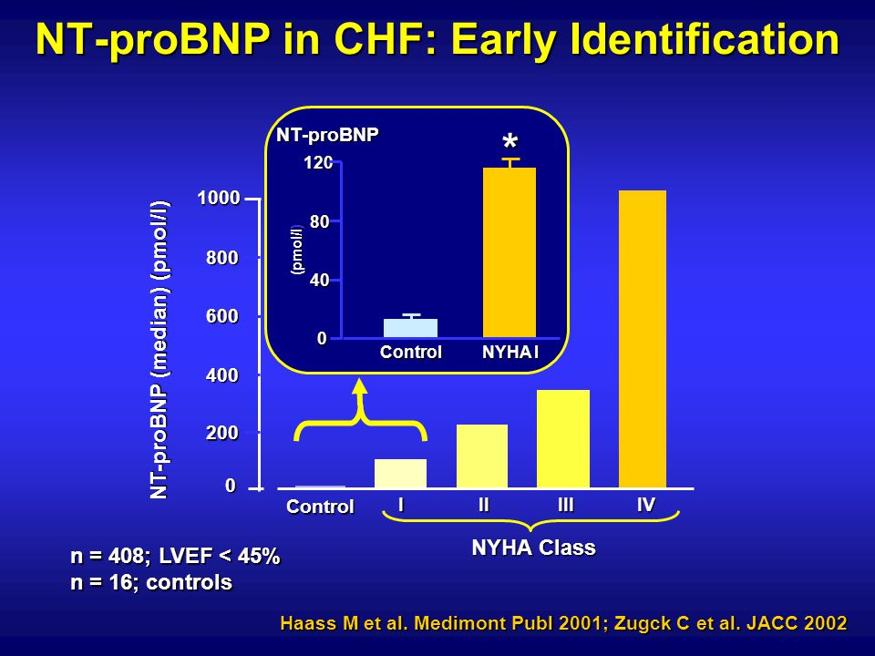 NT-proBNP in CHF: Early Identification