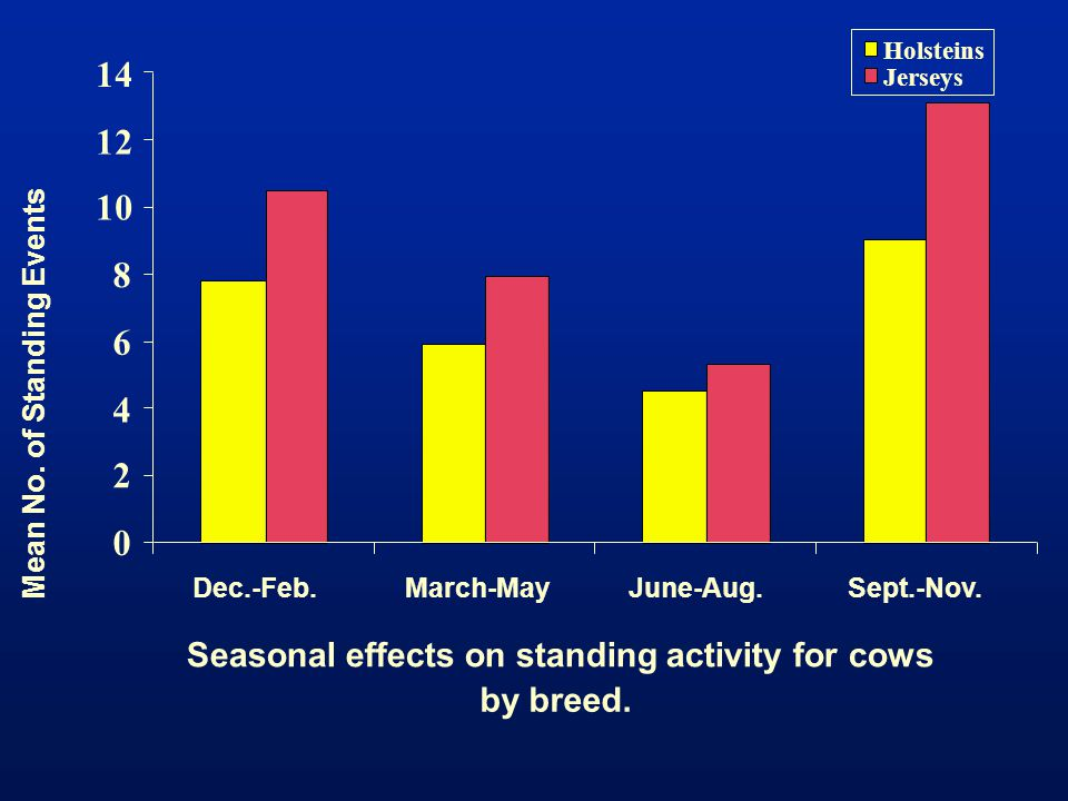 14 12 10 8 6 4 2 Seasonal effects on standing activity for cows
