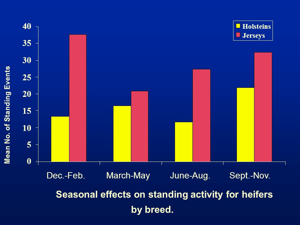 Seasonal effects on standing activity for heifers