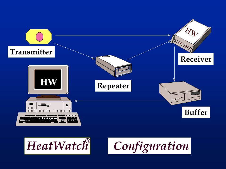 HeatWatch Configuration HW HW HW HW Transmitter Receiver Repeater