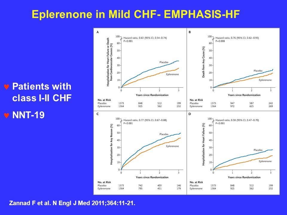 Eplerenone in Mild CHF- EMPHASIS-HF