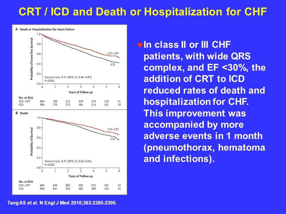 CRT / ICD and Death or Hospitalization for CHF