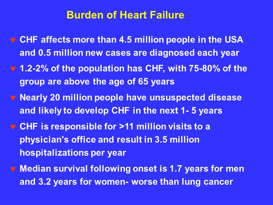 Burden of Heart Failure
