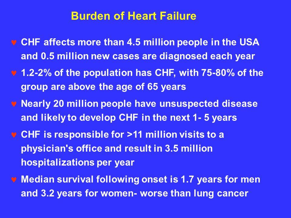 Burden of Heart Failure