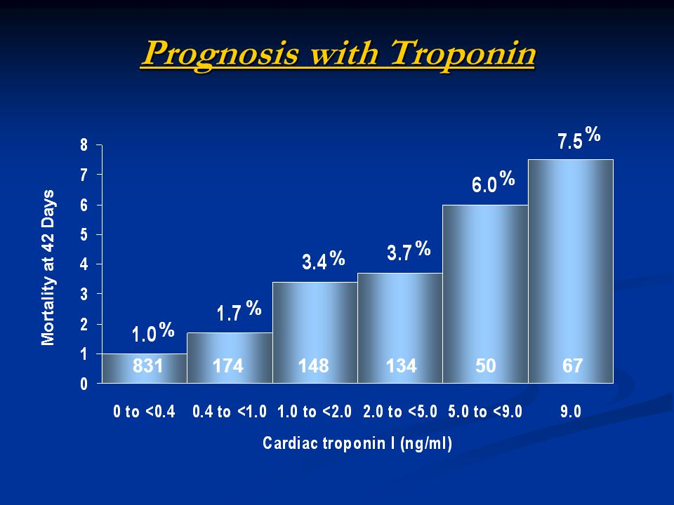 Prognosis with Troponin