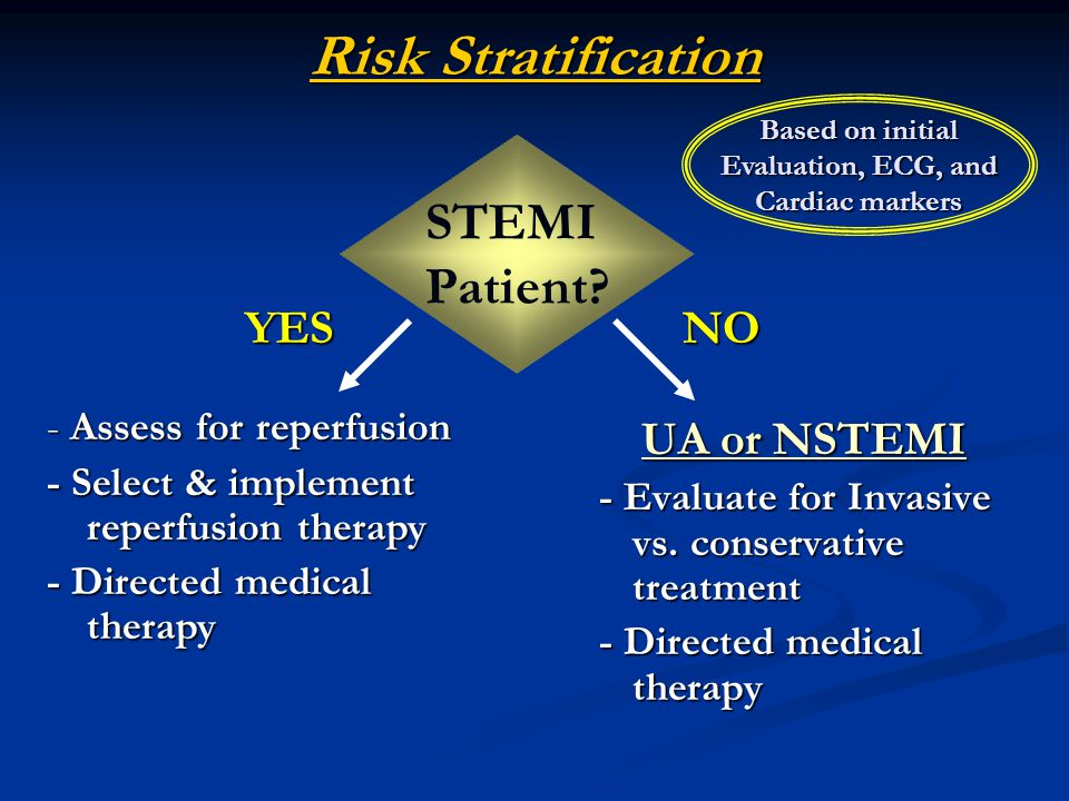 Risk Stratification STEMI Patient YES NO - Assess for reperfusion