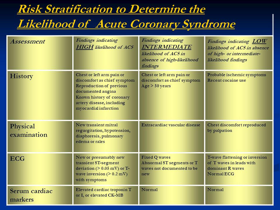 Risk Stratification to Determine the Likelihood of Acute Coronary Syndrome