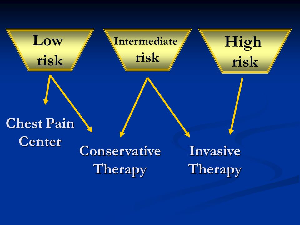 Low High risk risk risk Chest Pain Center Conservative Therapy