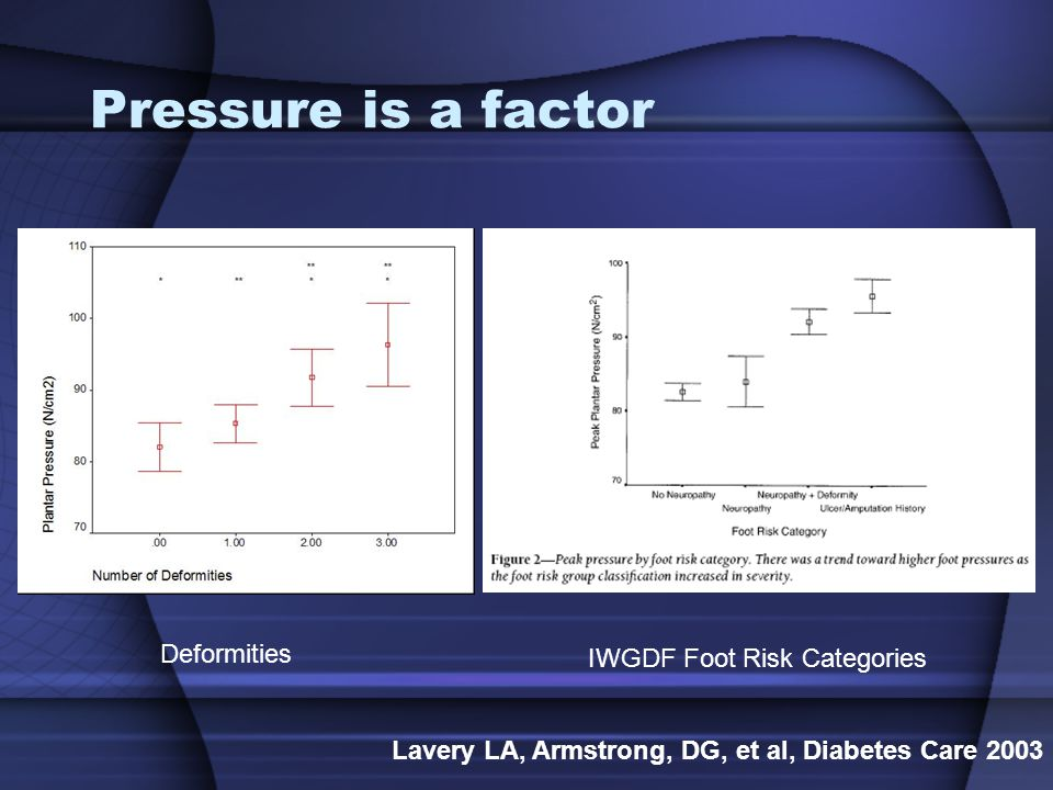Pressure is a factor Deformities IWGDF Foot Risk Categories