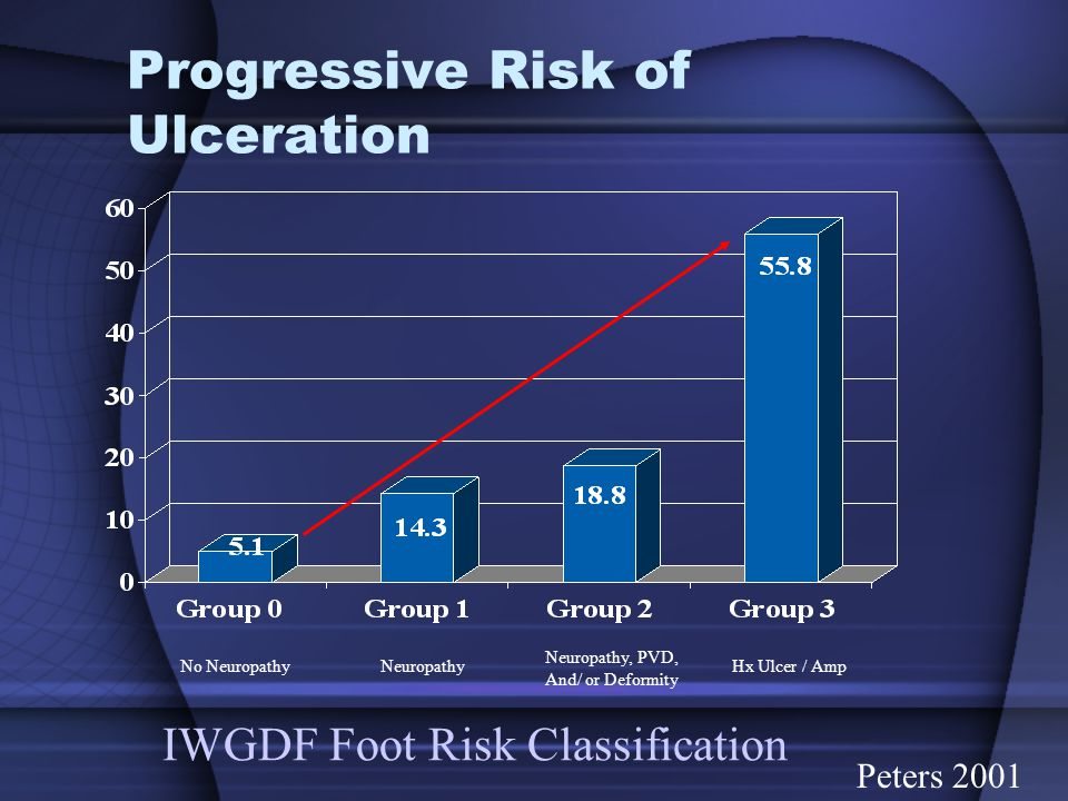 Progressive Risk of Ulceration
