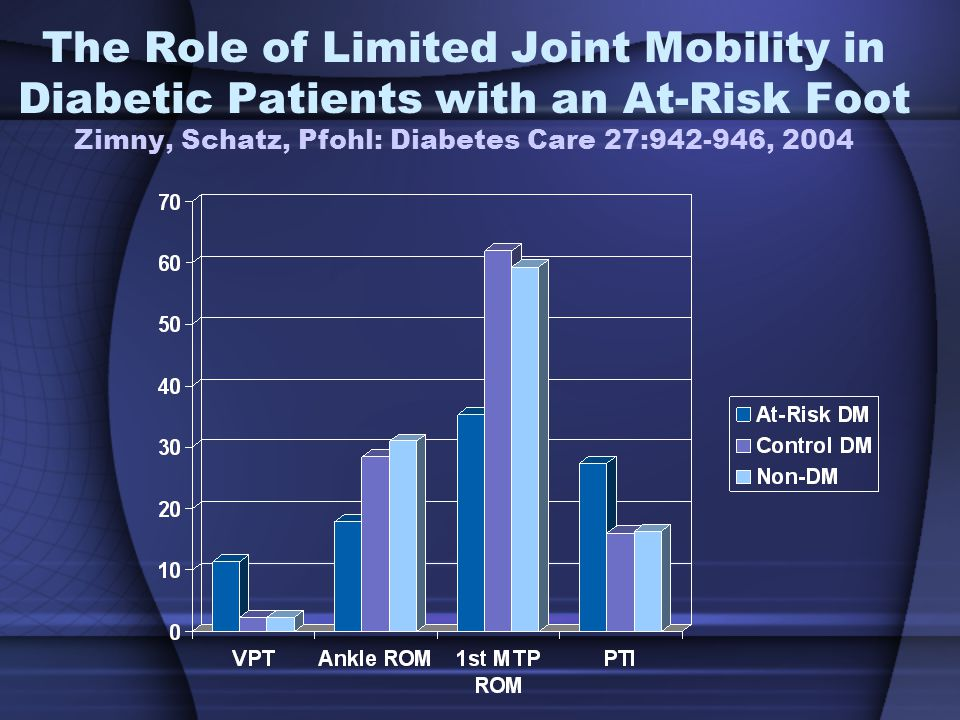 The Role of Limited Joint Mobility in Diabetic Patients with an At-Risk Foot Zimny, Schatz, Pfohl: Diabetes Care 27:942-946, 2004