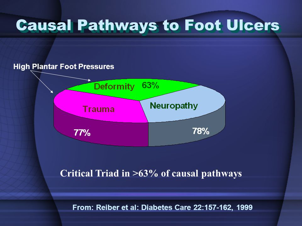 Causal Pathways to Foot Ulcers