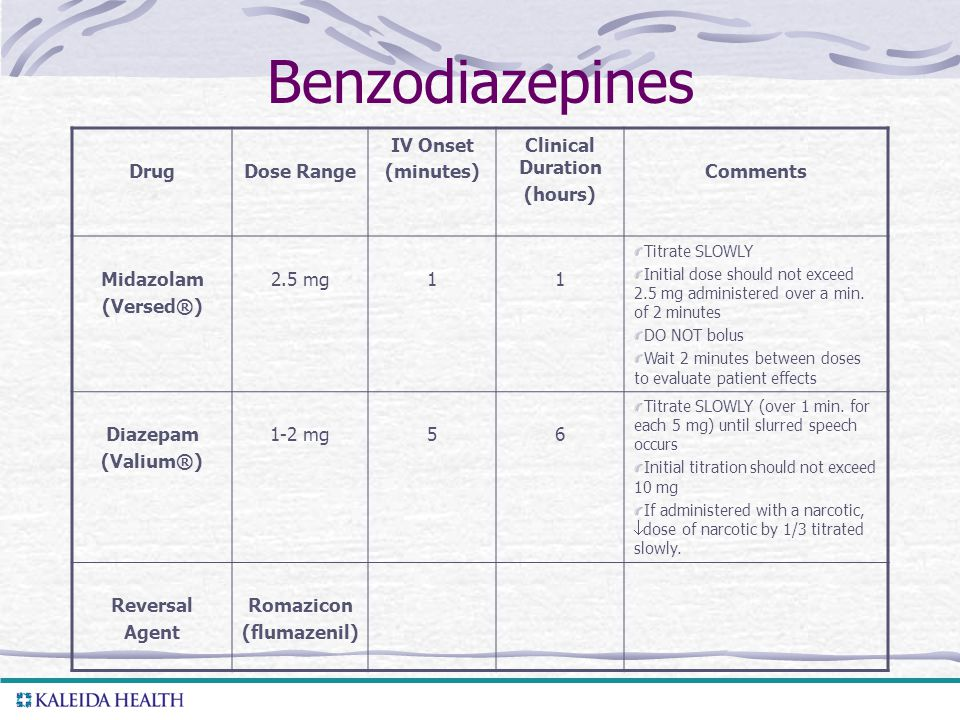 Benzodiazepines Drug Dose Range IV Onset (minutes) Clinical Duration