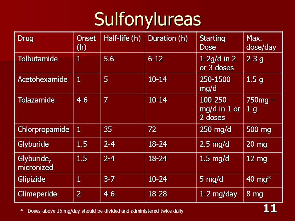 Sulfonylureas Drug Onset (h) Half-life (h) Duration (h) Starting Dose