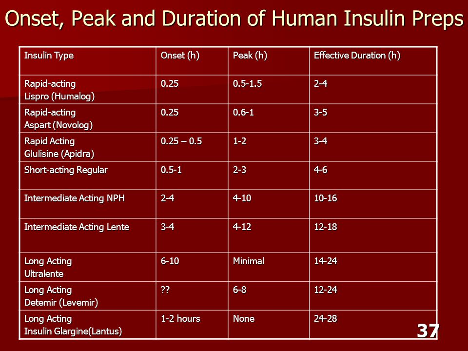 Onset, Peak and Duration of Human Insulin Preps