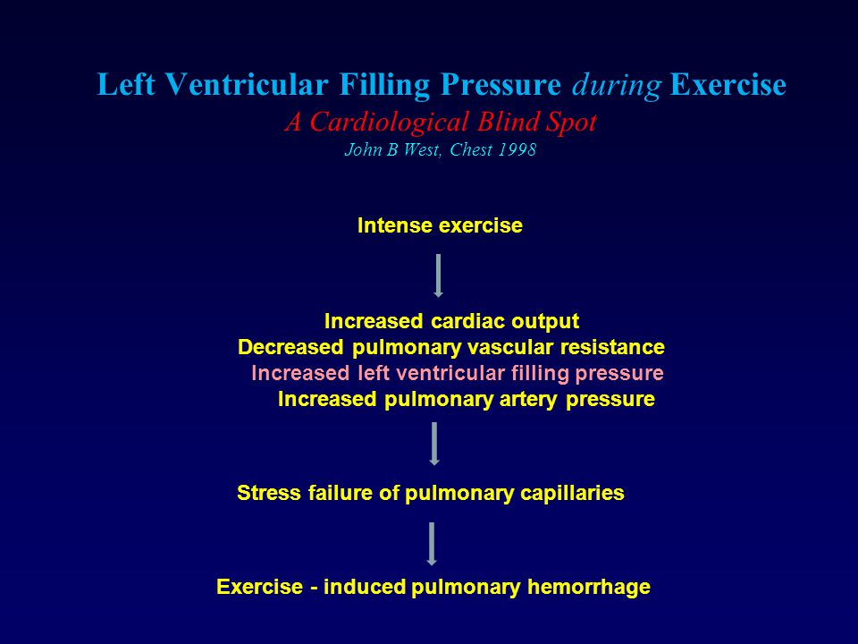Left Ventricular Filling Pressure during Exercise A Cardiological Blind Spot John B West, Chest 1998
