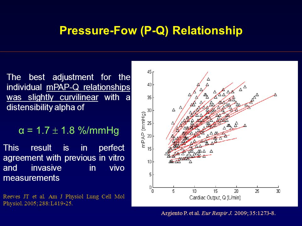 Pressure-Fow (P-Q) Relationship