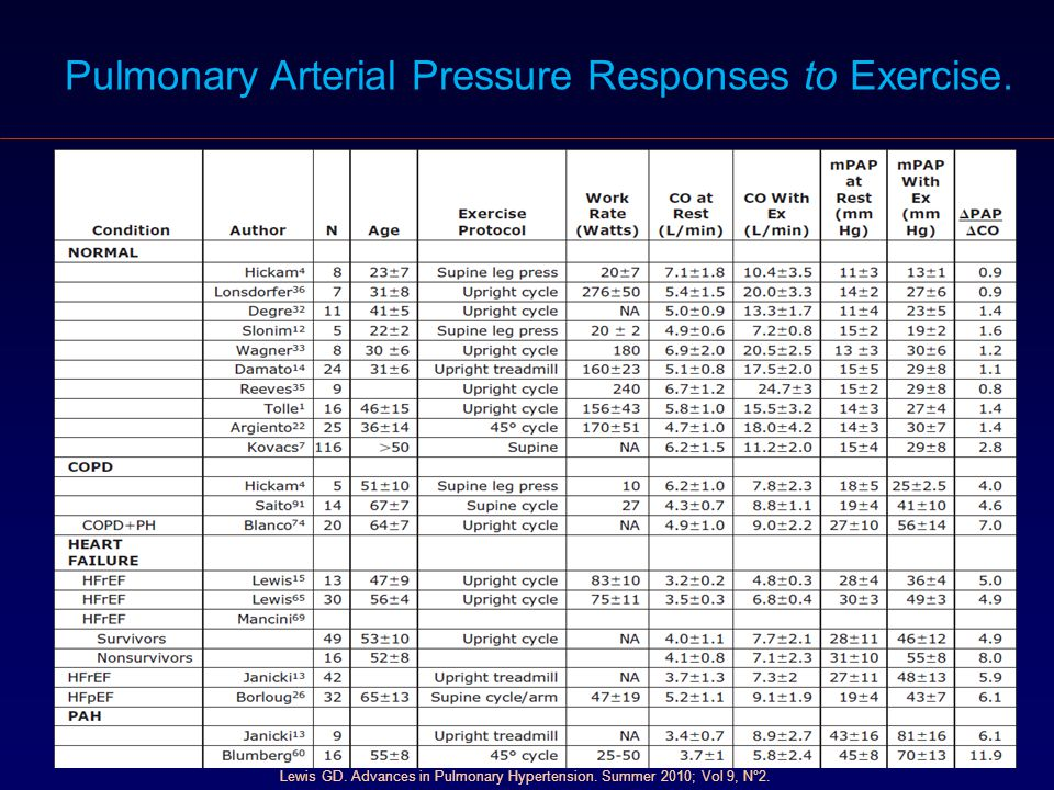 Pulmonary Arterial Pressure Responses to Exercise.