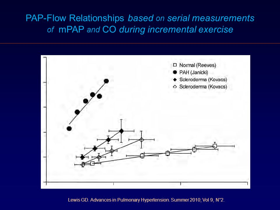 PAP-Flow Relationships based on serial measurements
