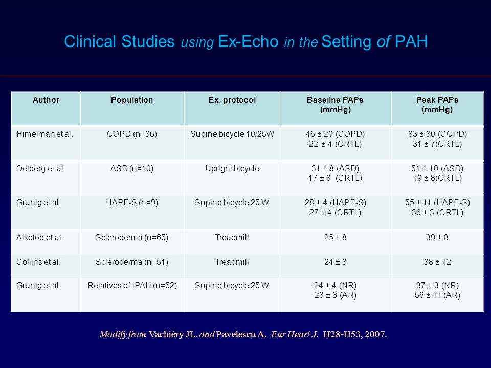 Clinical Studies using Ex-Echo in the Setting of PAH