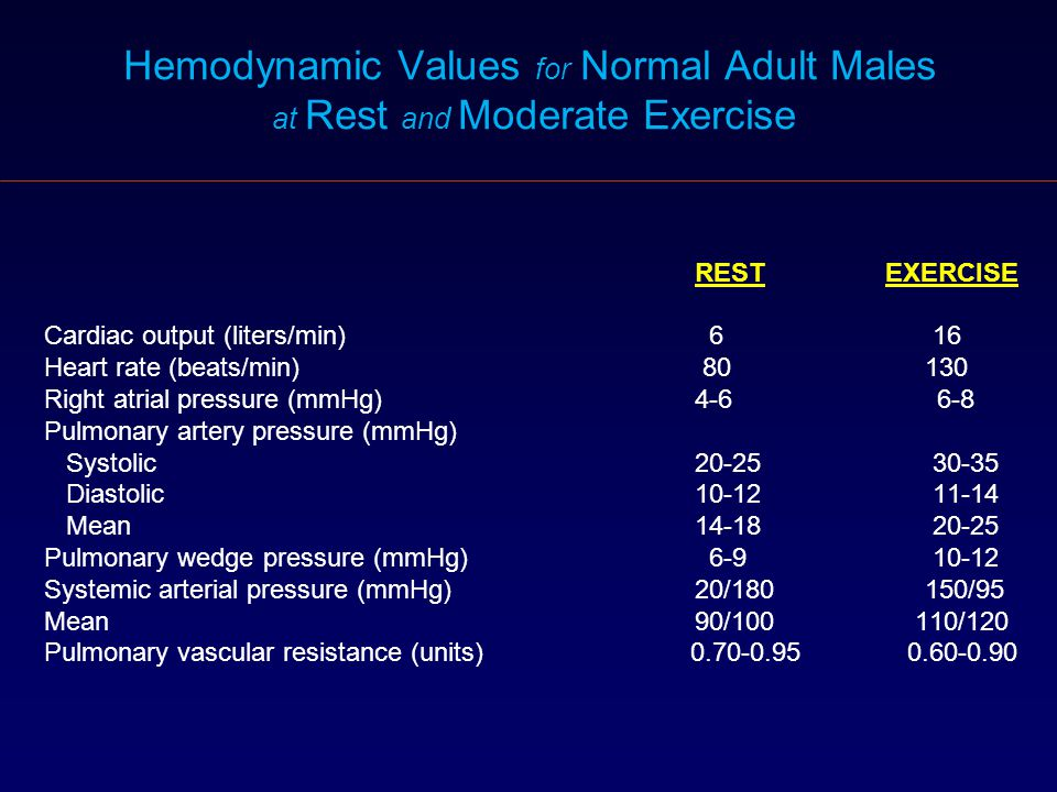 Hemodynamic Values for Normal Adult Males at Rest and Moderate Exercise