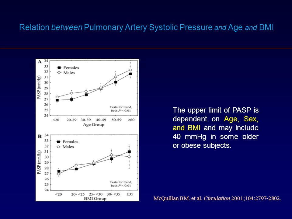 Relation between Pulmonary Artery Systolic Pressure and Age and BMI