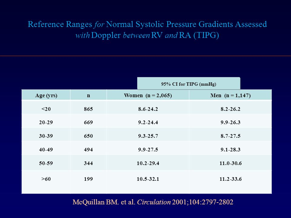 Reference Ranges for Normal Systolic Pressure Gradients Assessed