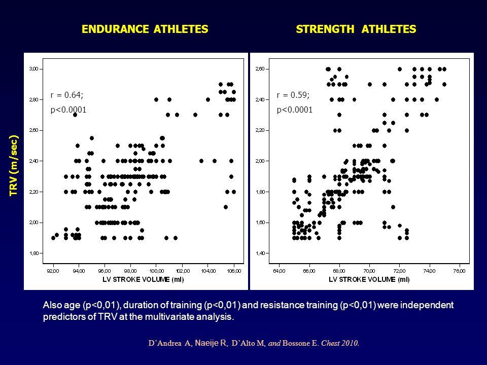 ENDURANCE ATHLETES STRENGTH ATHLETES TRV (m/sec)