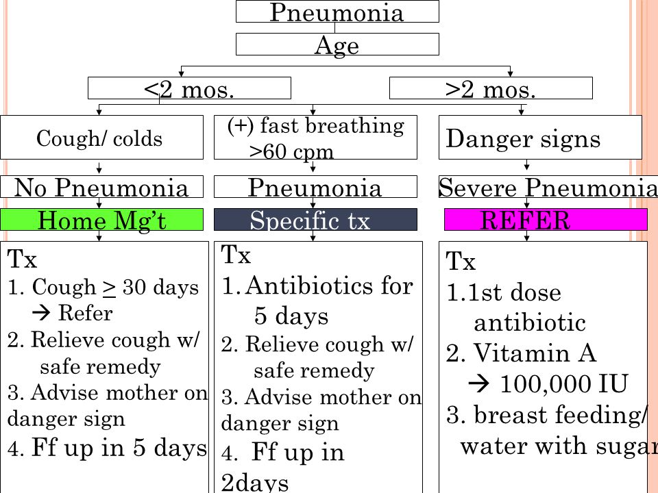 Pneumonia Age <2 mos. >2 mos. Danger signs No Pneumonia