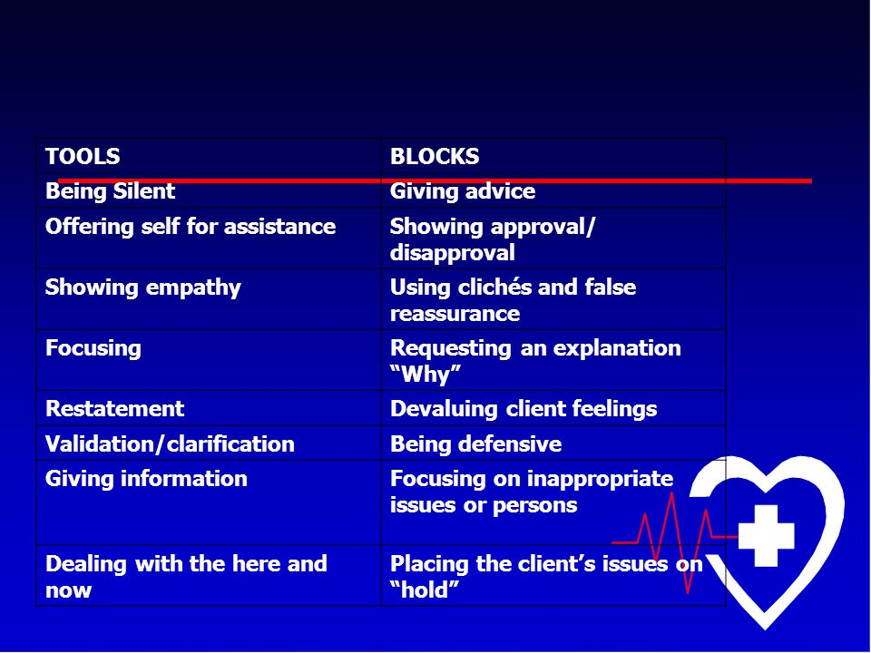 TOOLS BLOCKS. Being Silent. Giving advice. Offering self for assistance. Showing approval/ disapproval.
