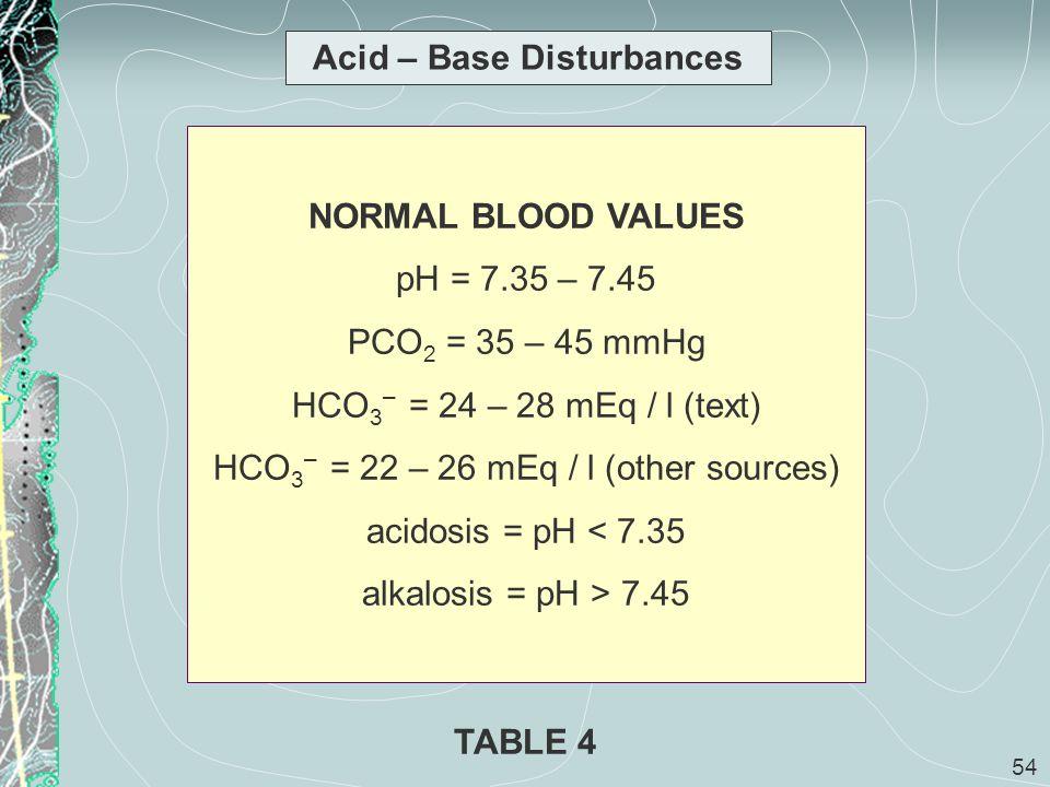 Acid – Base Disturbances