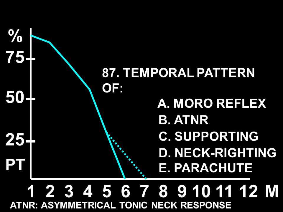 % 75 50 25 1 2 3 4 5 6 7 8 9 10 11 12 M PT 87. TEMPORAL PATTERN OF:
