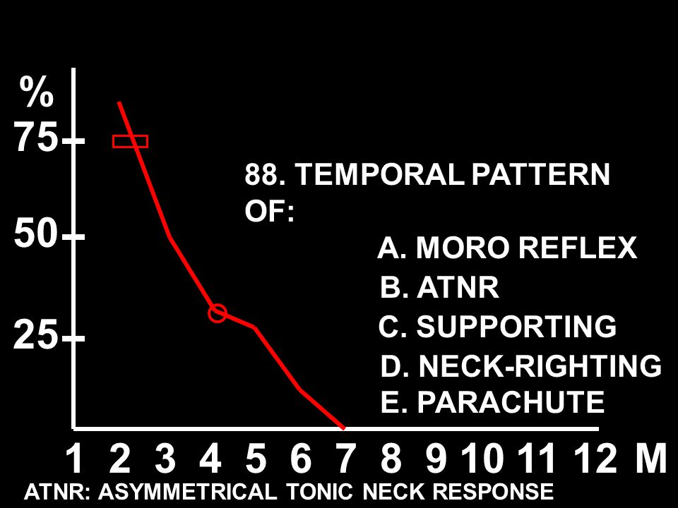 % 75 50 25 1 2 3 4 5 6 7 8 9 10 11 12 M 88. TEMPORAL PATTERN OF: